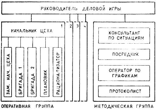 Структурная схема деловой игры