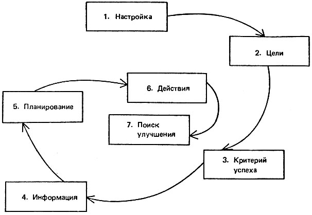 Рис. 3. Цикл систематизированного решения проблем