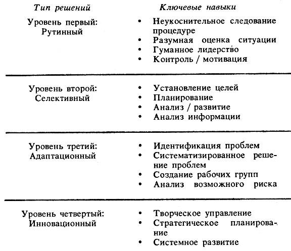 Таблица 1. Уровни, типы решений и ключевые навыки