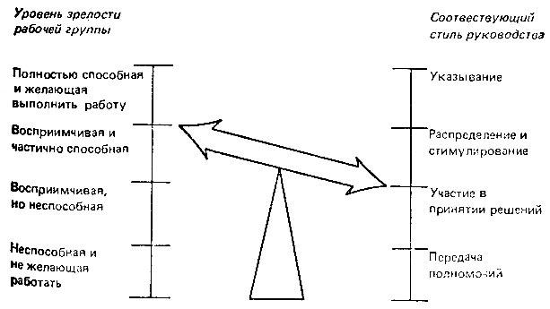 Рис. 5. Стиль руководства для рабочих групп разной зрелости