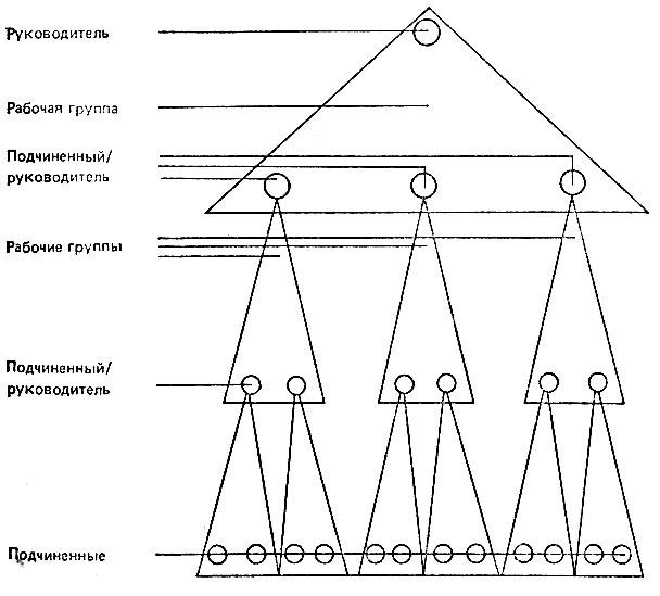 Рис. 6. Структура организации, состоящей из рабочих групп