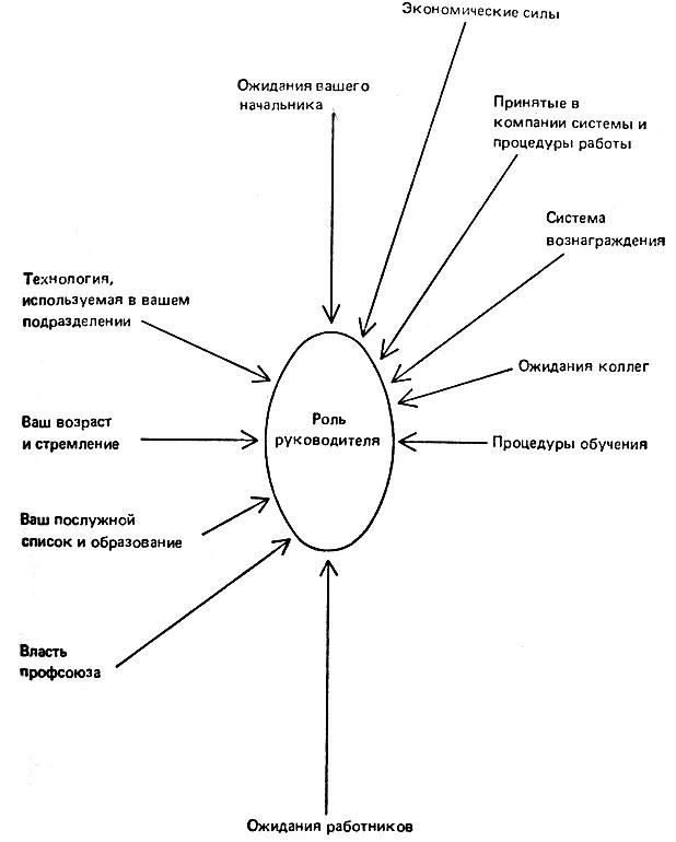 Рис. 7. Значимые факторы