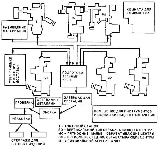 Схема размещения ППОС и потоки